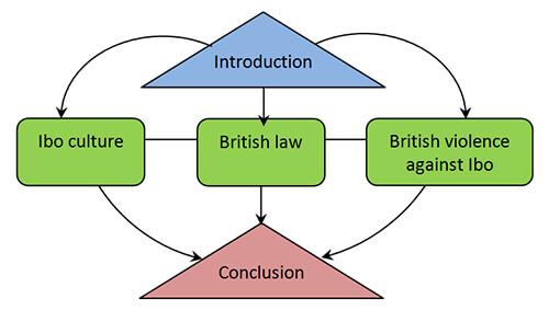 argument chart2